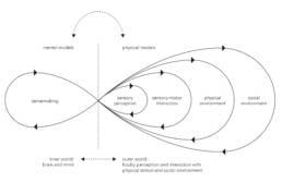 Embodied Sensemaking, Culturesphere, Ingrid Ruegemer, Oliver Szasz